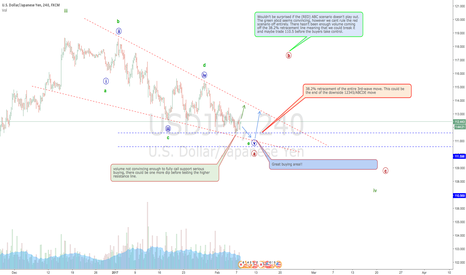 USDJPY: USDJPY consolidating at the lows and looking bullish