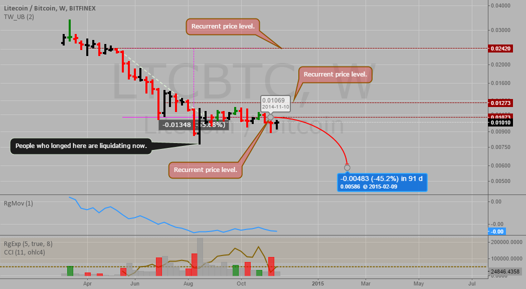 LTCBTC soon to tumble and fall to new lows