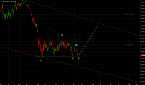 EURUSD: Triangle soon ending