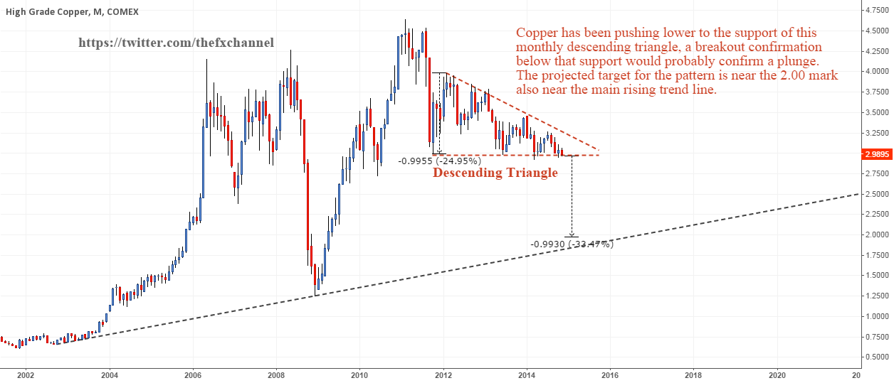 Copper: Decision Time!
