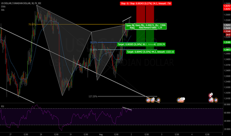 USDCAD: Sell Oppurtunity
