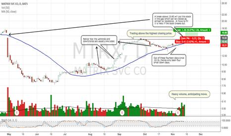 MTRX: Plenty of bullish signals lining up in matrix.