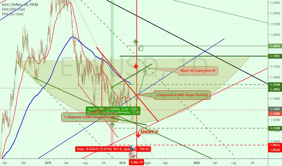 EURUSD: Euro/ Dollaro = detta i tempi del ciclo economico !