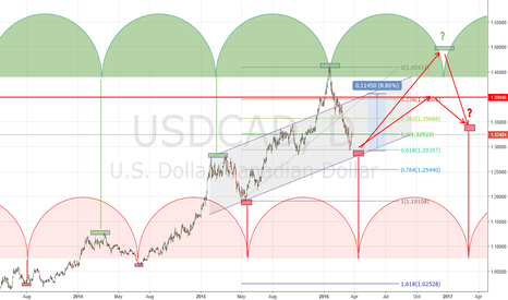 USDCAD: Long setup