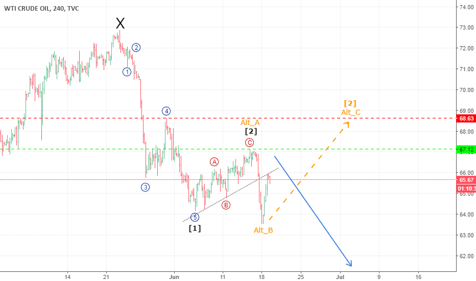 USOIL: CRUDE OIL, OPPORTUNITY TO GO SHORT WITH WAVE 3