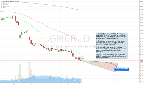 GMCR: 20-day Technical Downside in GMCR