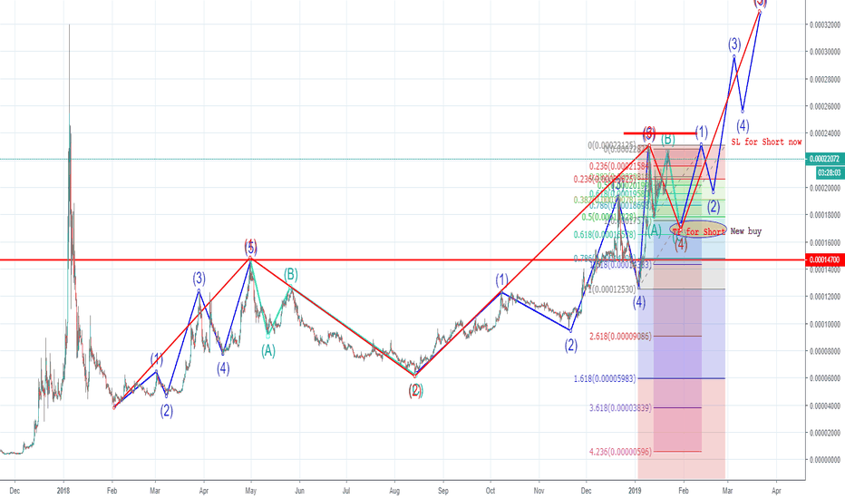 TRXETH: Opportunity for short now