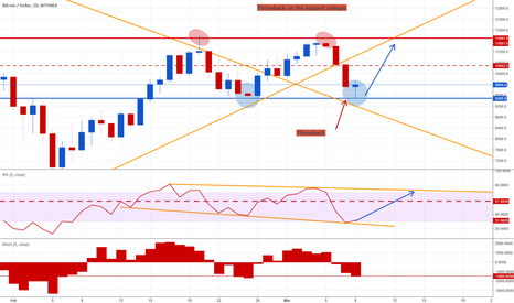 BTCUSD: Throwback support oblique
