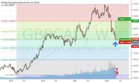 GBPCAD: GBPCAD possible reversal