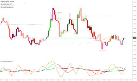 EURUSD: 15 minute Bullish divergence (larger time frame bearish)
