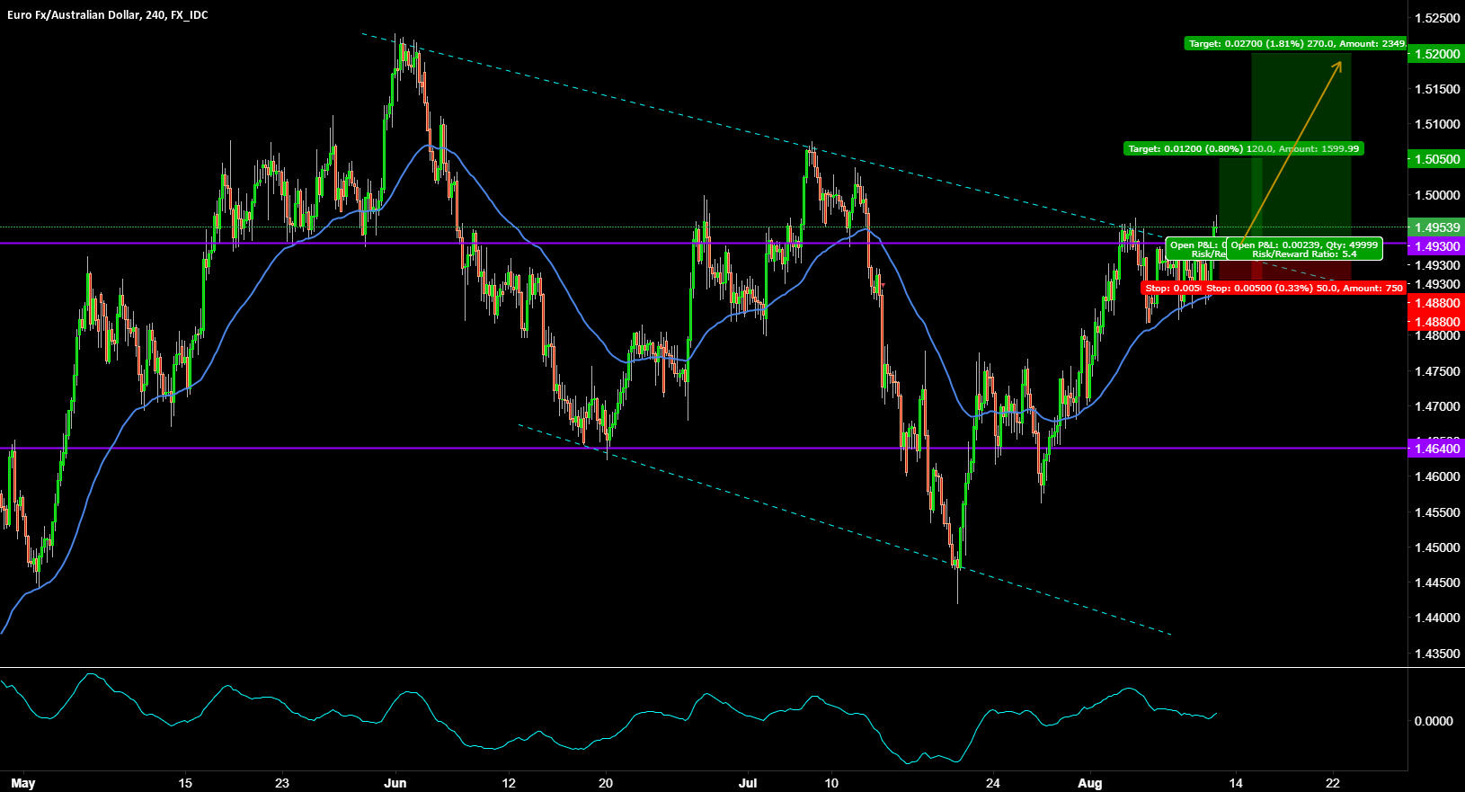 EURAUD BUY THE BREAKOUT