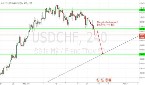 USDCHF: USDCHF, U.S. Dollar/ Swiss Franc, H4