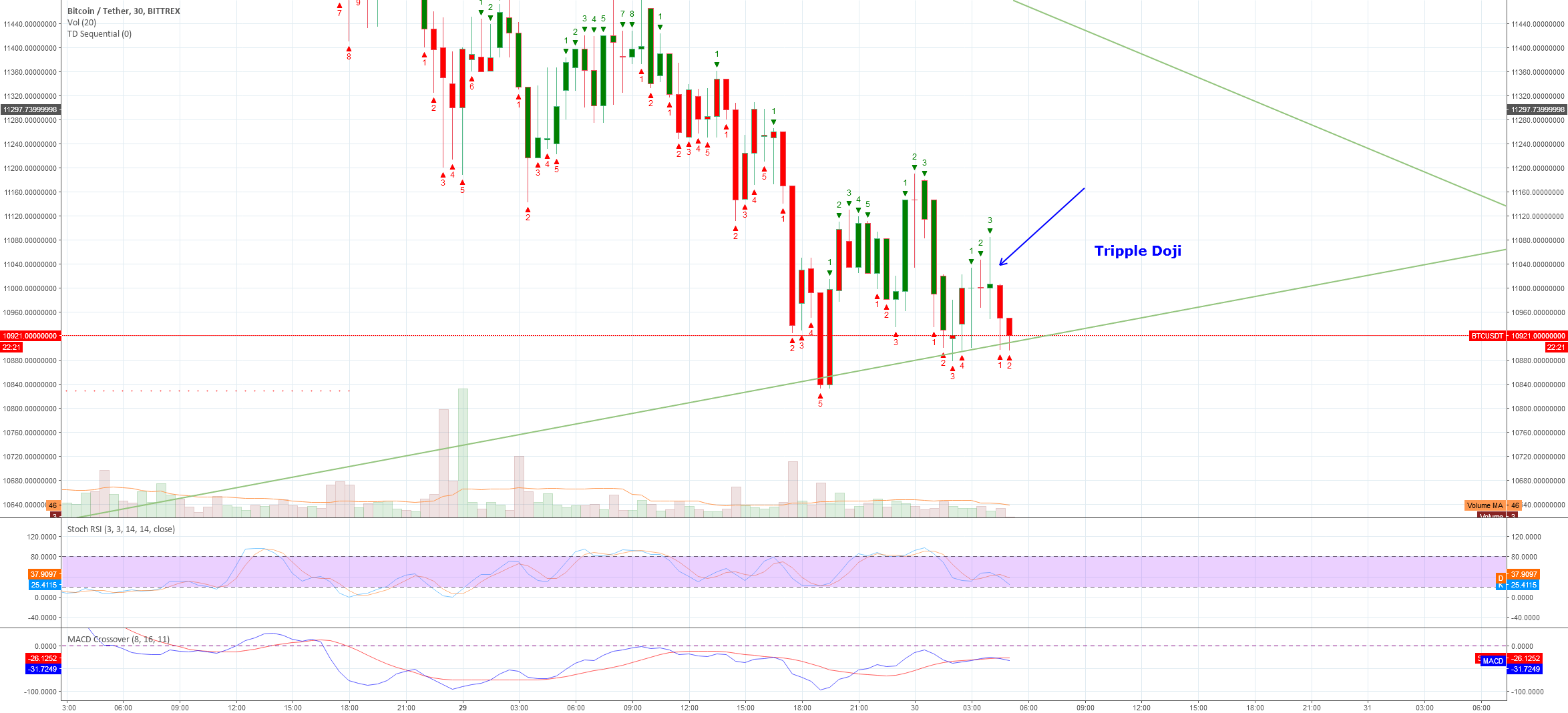 BTC Tripple doji hit - significant trend reversal coming up.