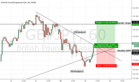 GBPJPY: GBPJPY Intraday Long