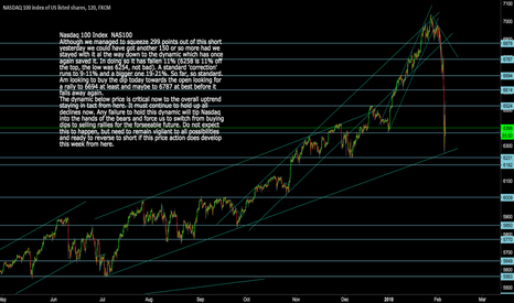 NAS100: Nasdaq 100 Index: NAS 100 Next Buy and Sell points from here