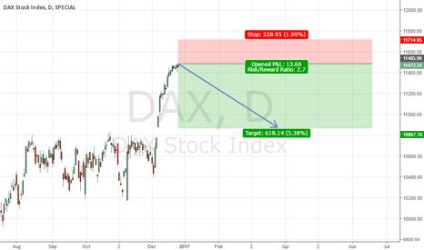 DAX: DAX Sell