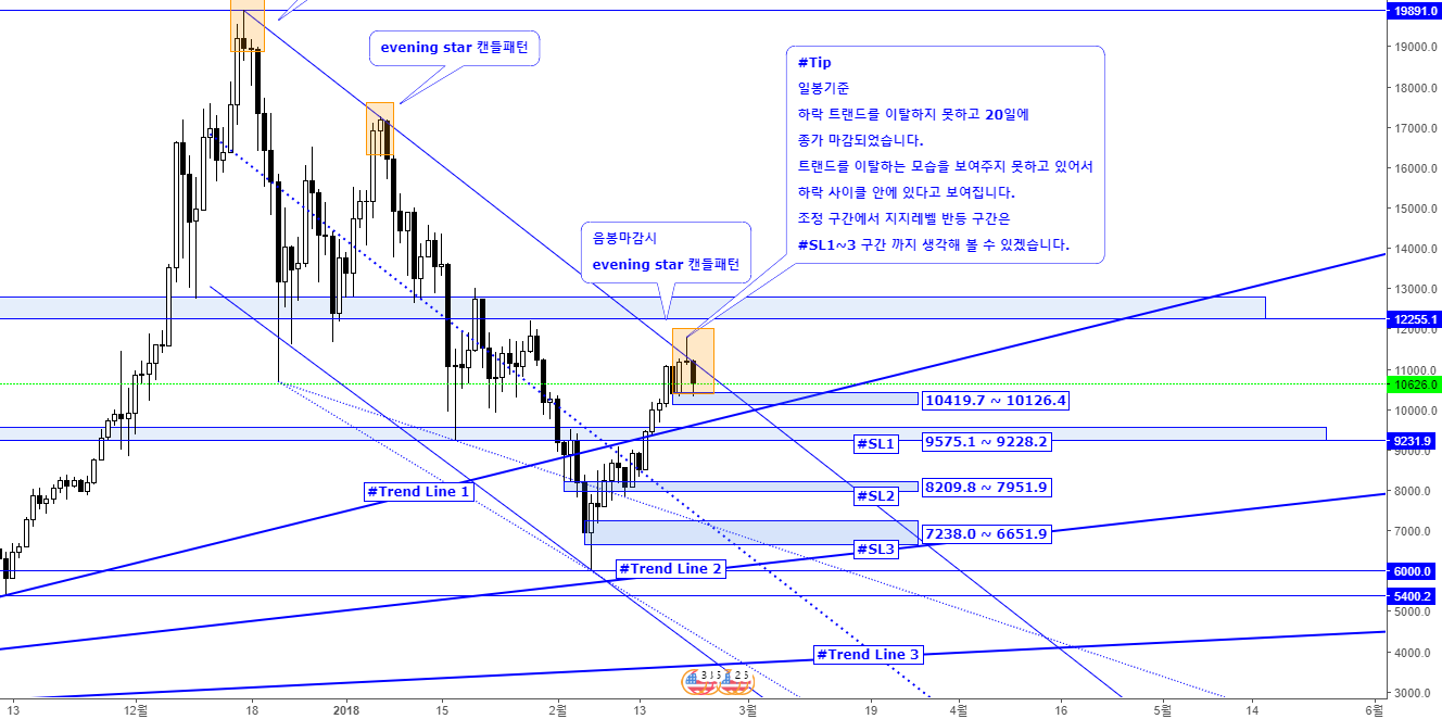 Bitcoin USD 조정구간 Support Levels