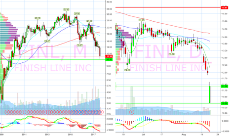 FINL: Found support on Monthly chart