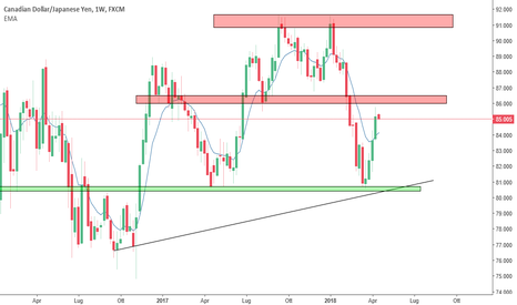 CADJPY: CAD/JPY <<Analisi ed Operazione Veloce>>