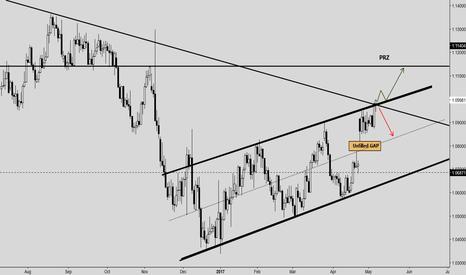 EURUSD: EUR-USD D1