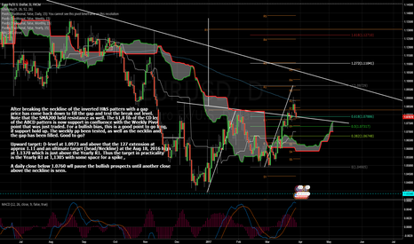 EURUSD: Retesting Broken Neckline and Weekly PP With Trading Opportunity