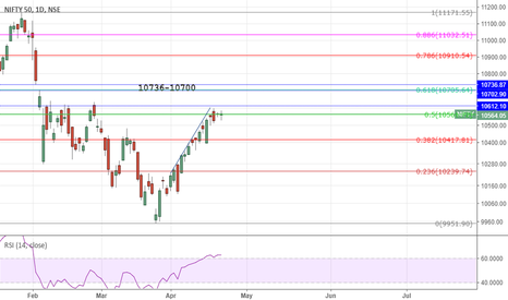 NIFTY: Nifty technical update- 20-04-2018