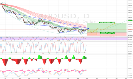 AUDUSD: Possible Reversal