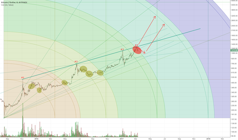 BTCUSD: Failed Arc!