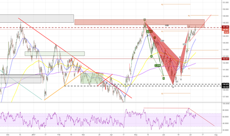 GBPJPY: GBPJPY - Pot Bearish entry - Next week - 4HR
