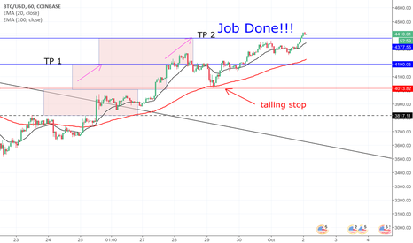 BTCUSD: Job Done !!! TP or tailing and run trend