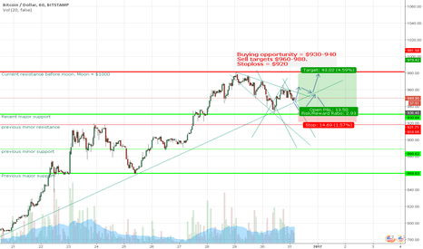 BTCUSD: Bitcoin trendlines and support and resistance points. Still Long