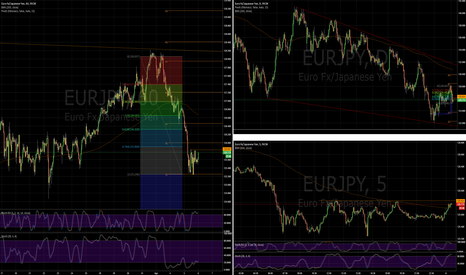 EURJPY: EJ simple short idea