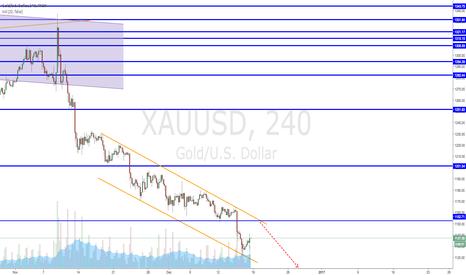 XAUUSD: Short Gold, watch that trendline holds