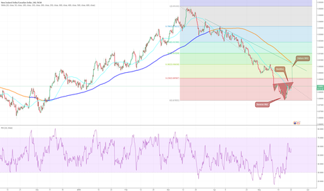 NZDCAD: NZDCAD, potential reverse H&S pattern, 4 hour chart