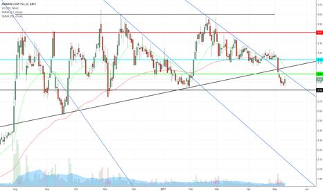 AMRN: $AMRN Trade Set up