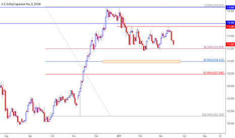 USDJPY: My awating level of USDJPY