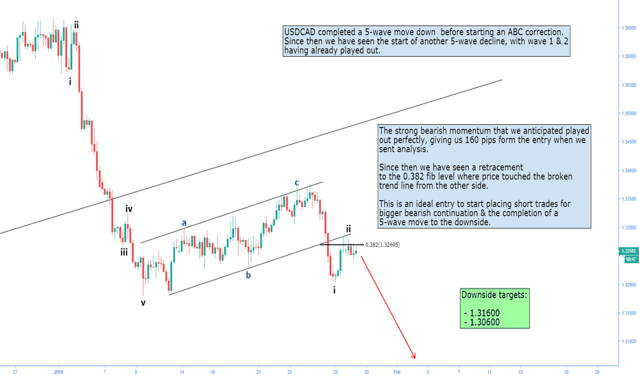 USDCAD: USDCAD short trade | Bearish continuation | multiple confluences