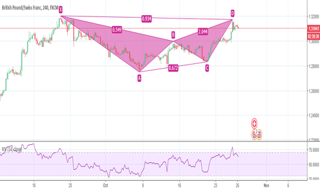 GBPCHF: Bearish bat pattern