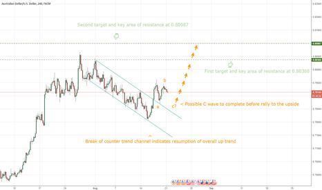 AUDUSD: AUDUSD - Break Of Channel Triggers Long Opportunity