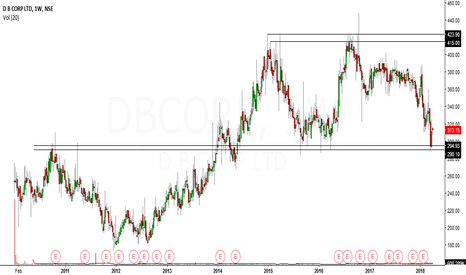 DBCORP: dbcorp looks bullish in medium term