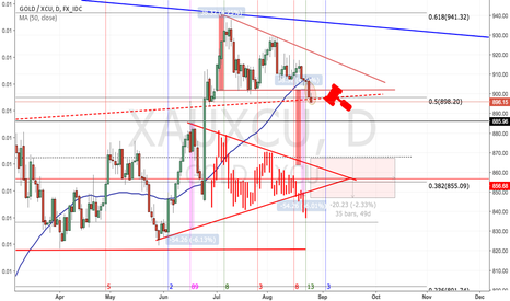 XAUXCU: Gold: Breaking out of descending triangle
