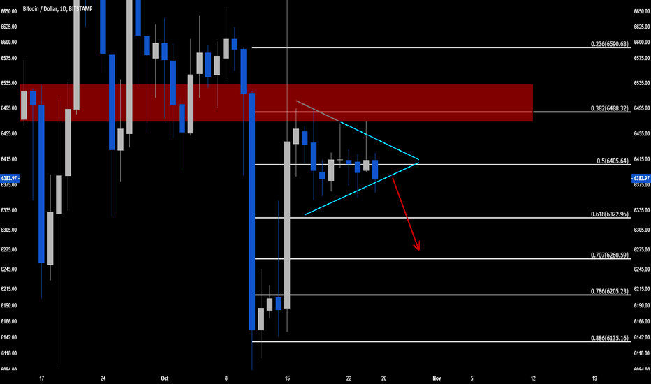 BTCUSD: BTC ponzi ready to make a move and it's down