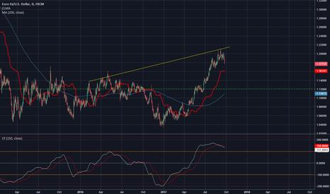 EURUSD: EUR/USD Shorting