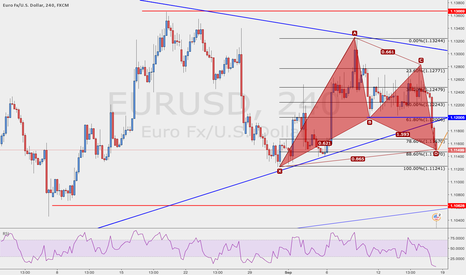EURUSD: Going short-term Long