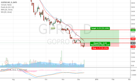 GPRO: GPRO Short term bullish Long