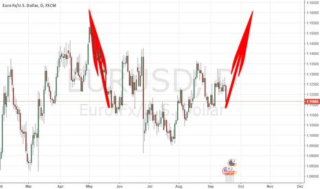 EURUSD: INVERSE HEAD AND SHOULDERS PATTERN