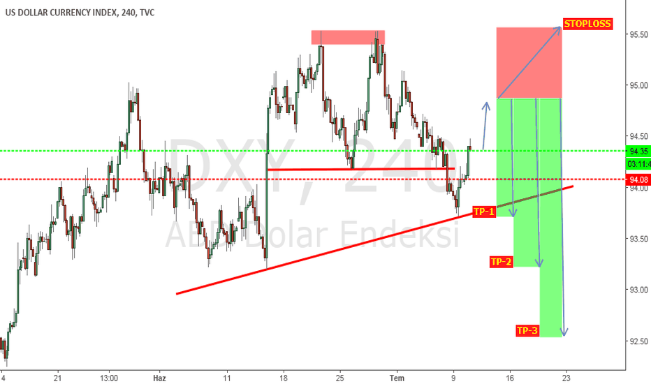 DXY: DXY...H4