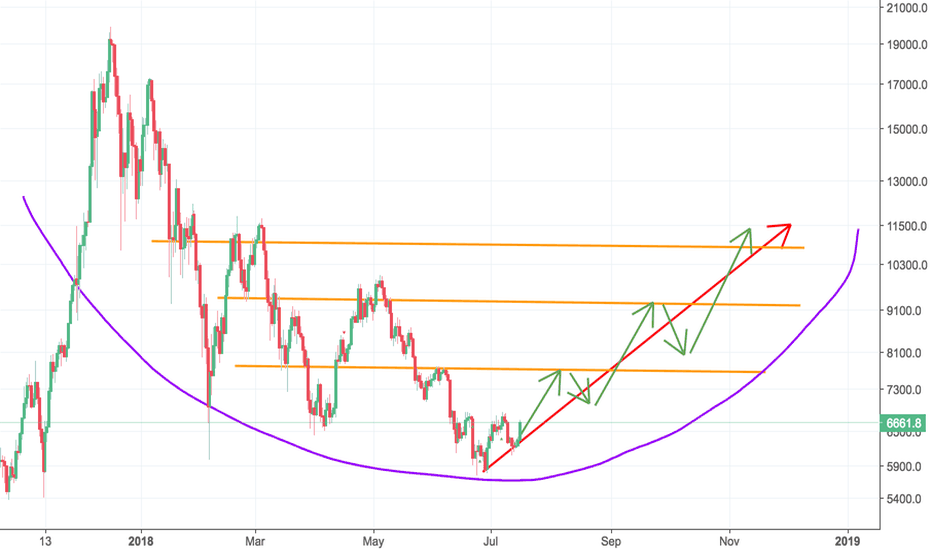 BTCUSD: No matter you believe or not, trend is unstoppable