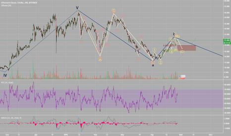 ETCUSD: Прогнозы по ETC/USD