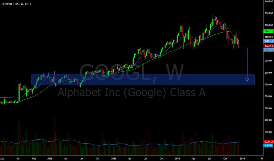 GOOGL: Weekly Chart